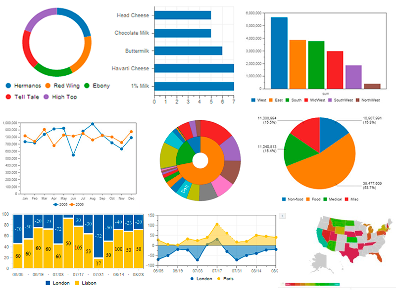 Diferentes  visualização de dados no Dashboard